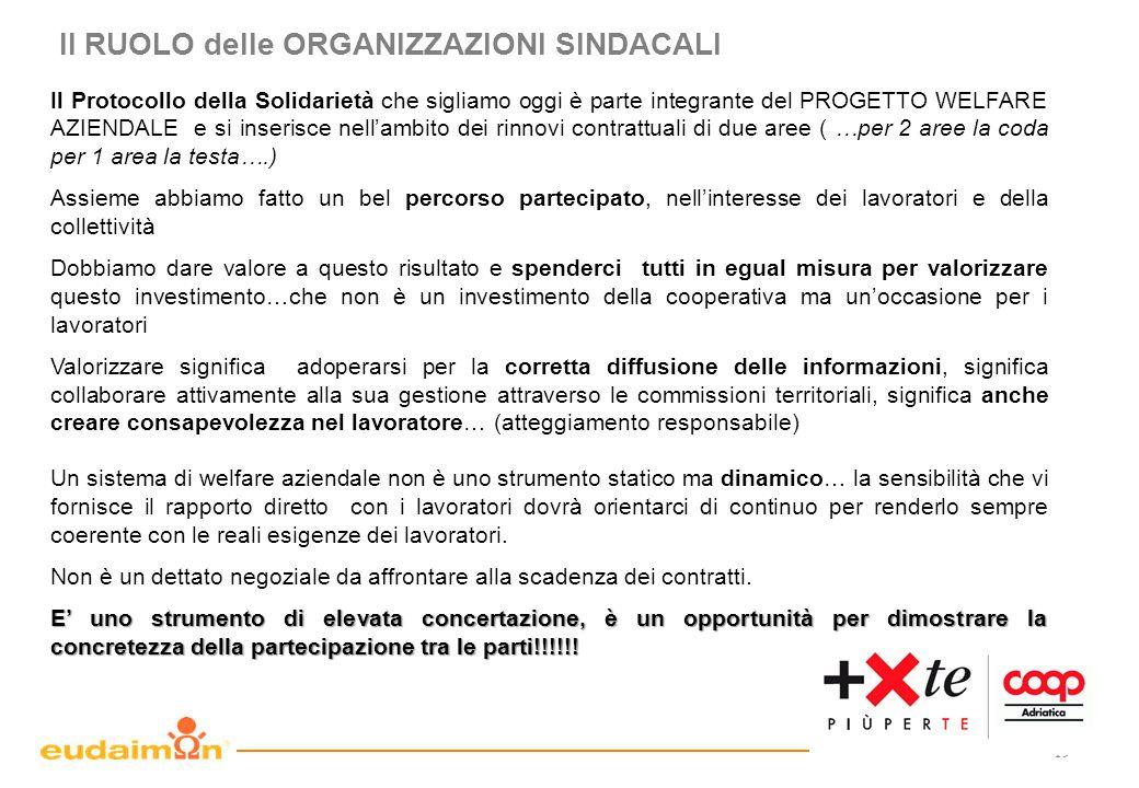 19 Il RUOLO delle ORGANIZZAZIONI SINDACALI Il Protocollo della Solidarietà che sigliamo oggi è parte integrante del PROGETTO WELFARE AZIENDALE e si in