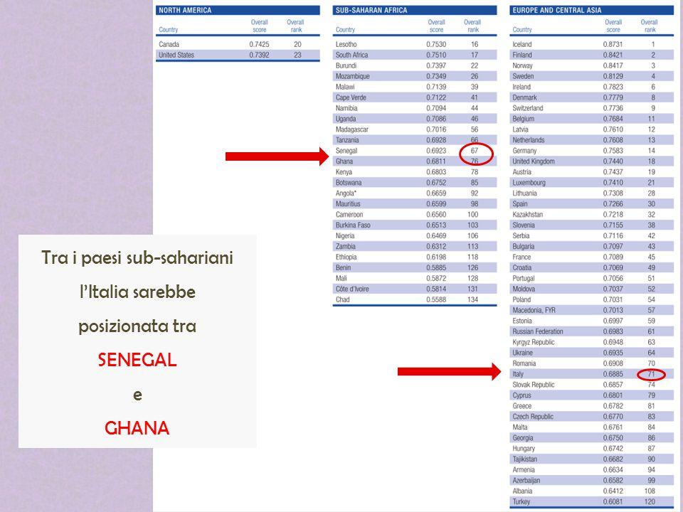 Tra i paesi sub-sahariani l'Italia sarebbe posizionata tra SENEGAL e GHANA