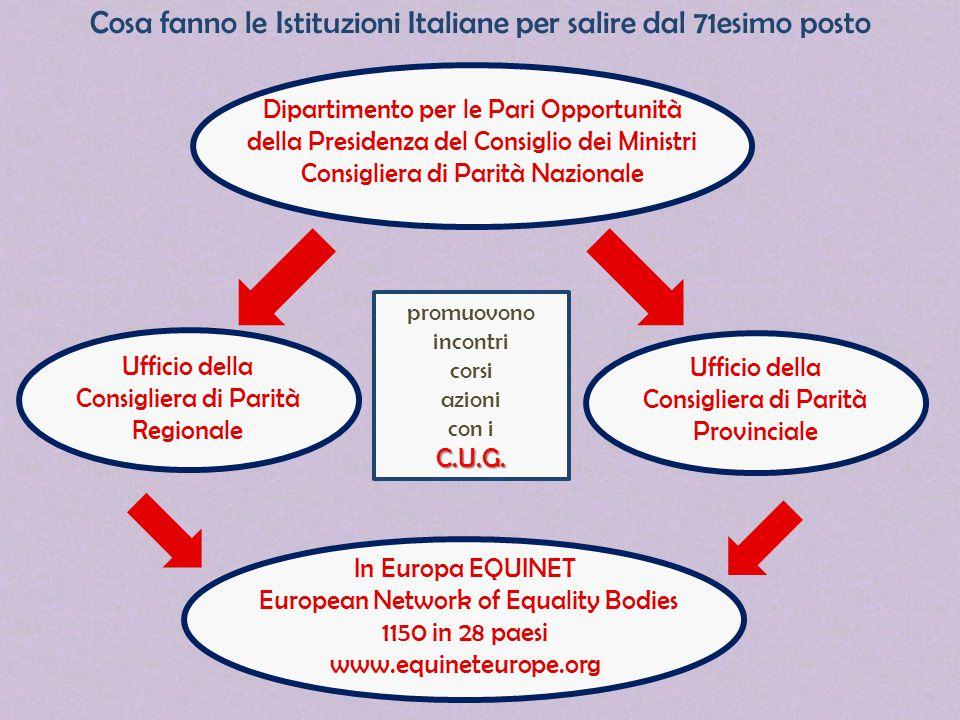 In Europa EQUINET European Network of Equality Bodies 1150 in 28 paesi www.equineteurope.org Ufficio della Consigliera di Parità Provinciale Cosa fann