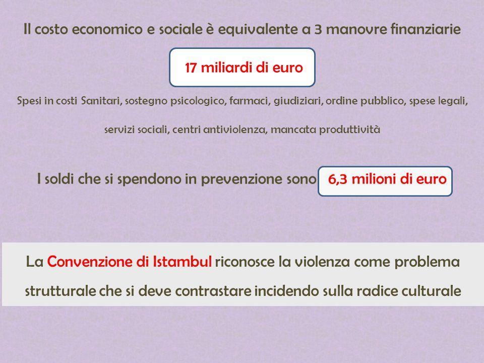 Il costo economico e sociale è equivalente a 3 manovre finanziarie 17 miliardi di euro Spesi in costi Sanitari, sostegno psicologico, farmaci, giudizi