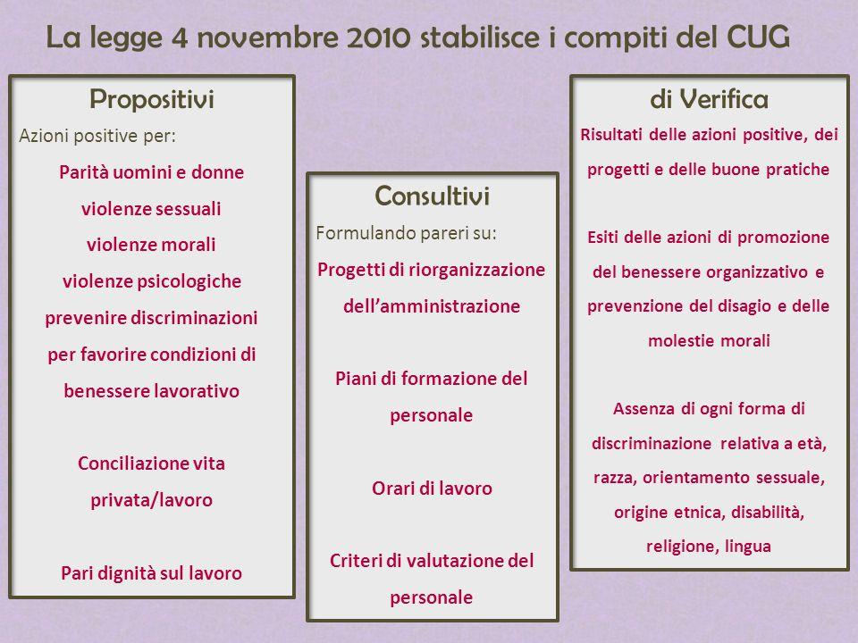 La legge 4 novembre 2010 stabilisce i compiti del CUG Propositivi Azioni positive per: Parità uomini e donne violenze sessuali violenze morali violenz