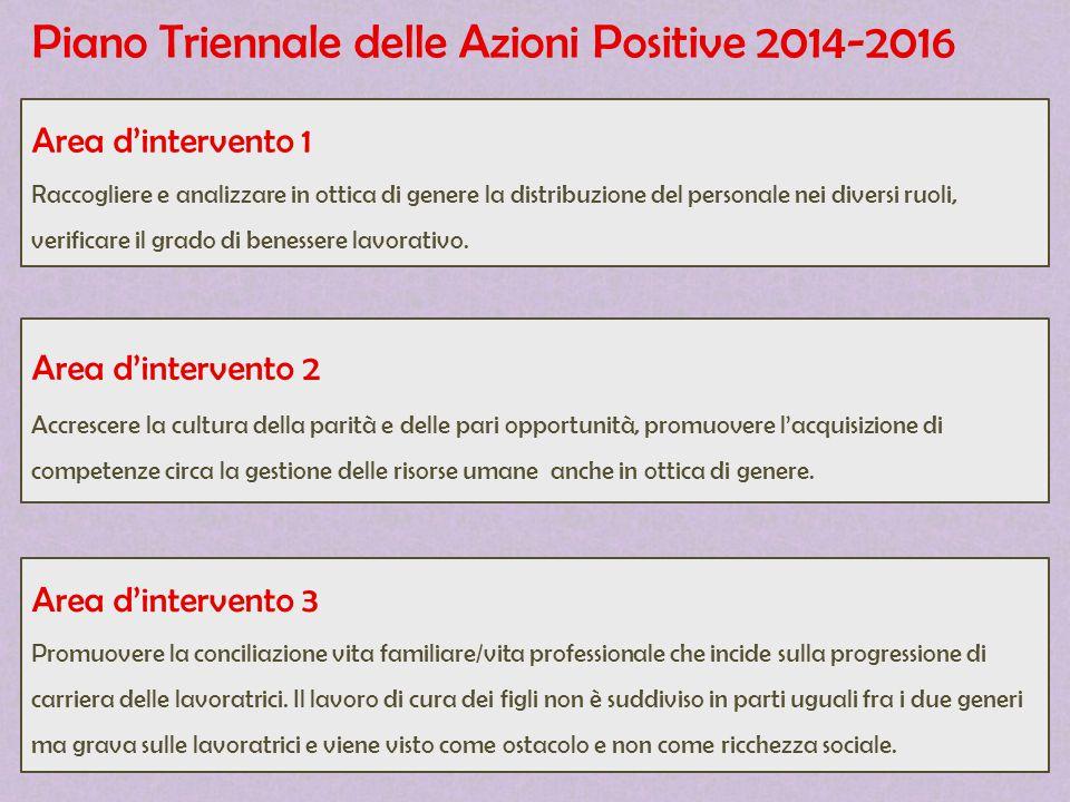 Piano Triennale delle Azioni Positive 2014-2016 Area d'intervento 1 Raccogliere e analizzare in ottica di genere la distribuzione del personale nei di