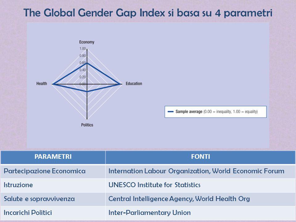 The Global Gender Gap Index si basa su 4 parametri PARAMETRIFONTI Partecipazione EconomicaInternation Labour Organization, World Economic Forum Istruz