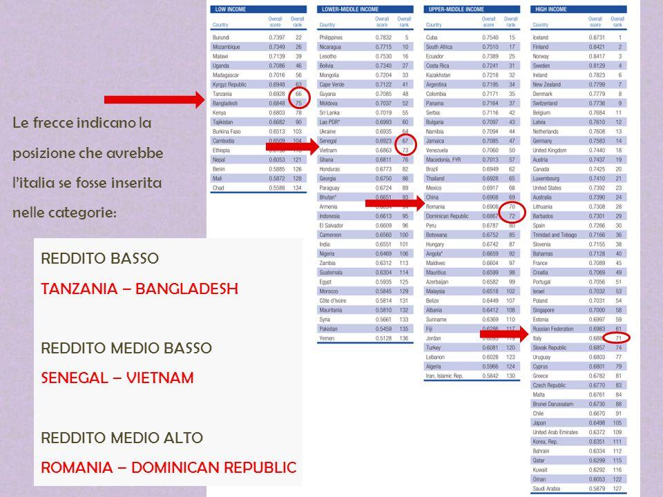 Le frecce indicano la posizione che avrebbe l'italia se fosse inserita nelle categorie: REDDITO BASSO TANZANIA – BANGLADESH REDDITO MEDIO BASSO SENEGA