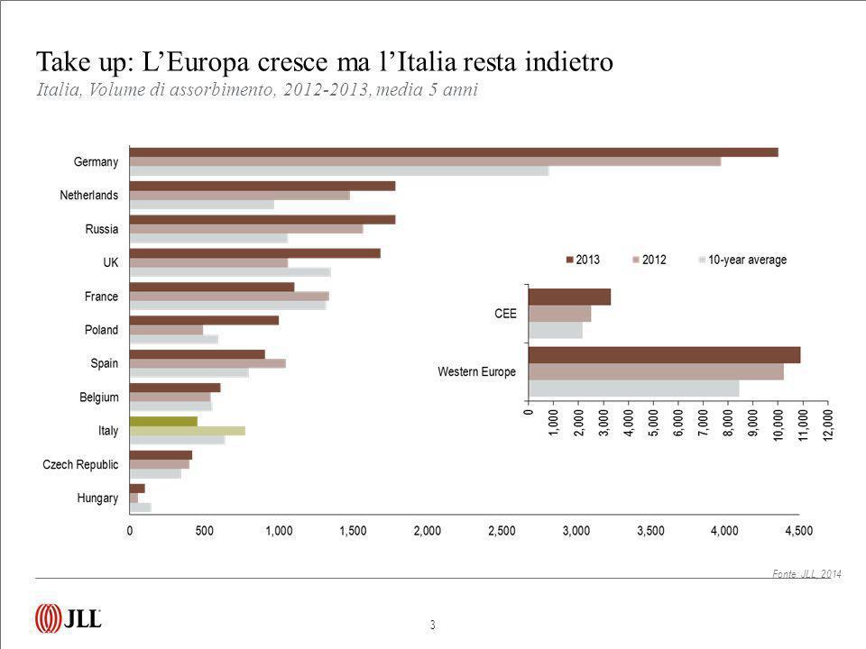 Take up: L'Europa cresce ma l'Italia resta indietro 3 Fonte: JLL, 2014 Italia, Volume di assorbimento, 2012-2013, media 5 anni
