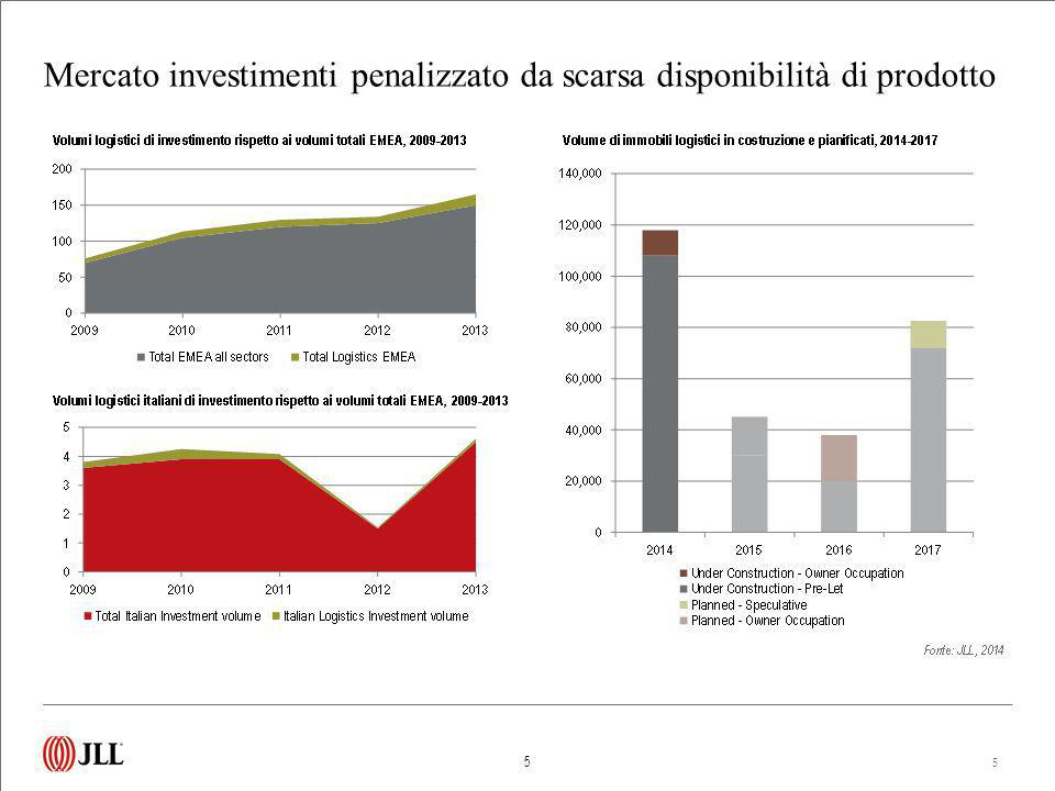 Mercato investimenti penalizzato da scarsa disponibilità di prodotto 5 5