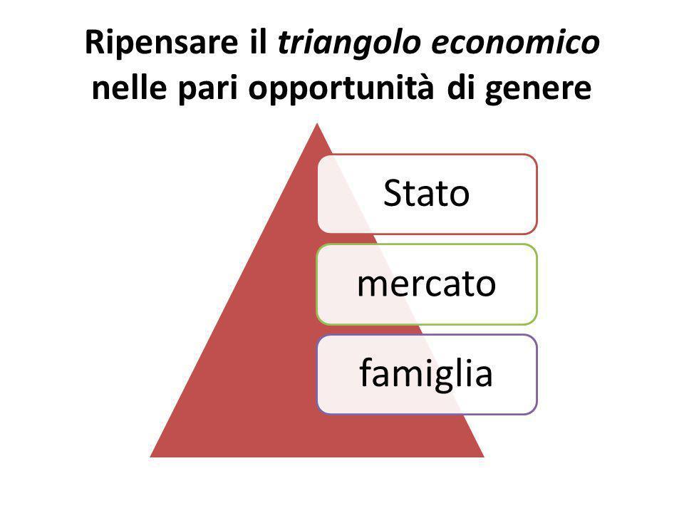 Ripensare il triangolo economico nelle pari opportunità di genere Statomercatofamiglia