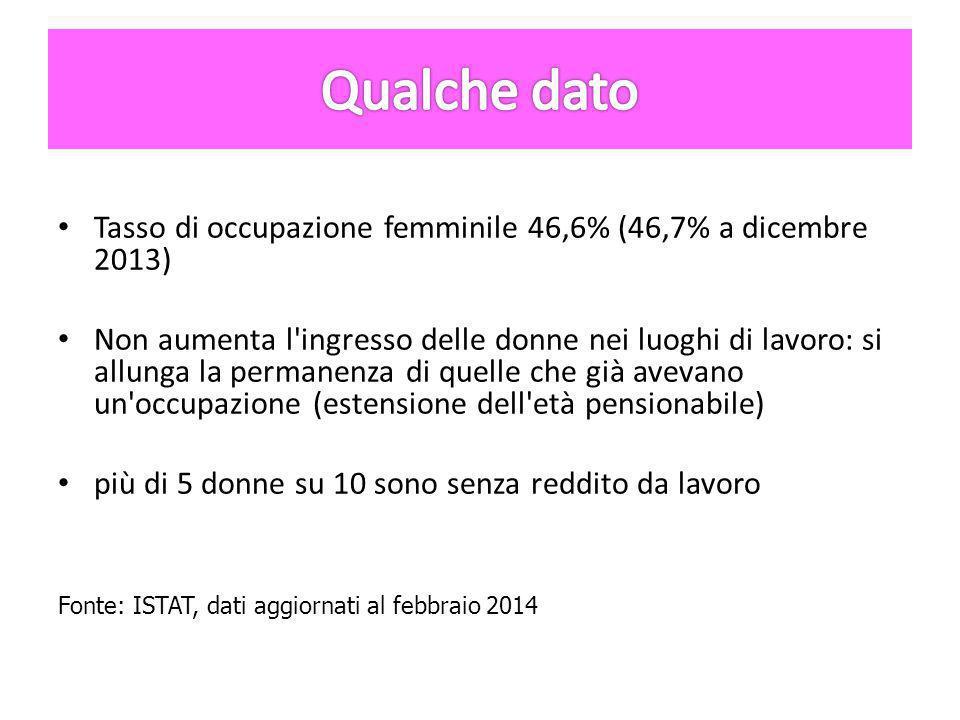 Tasso di occupazione femminile 46,6% (46,7% a dicembre 2013) Non aumenta l ingresso delle donne nei luoghi di lavoro: si allunga la permanenza di quelle che già avevano un occupazione (estensione dell età pensionabile) più di 5 donne su 10 sono senza reddito da lavoro Fonte: ISTAT, dati aggiornati al febbraio 2014
