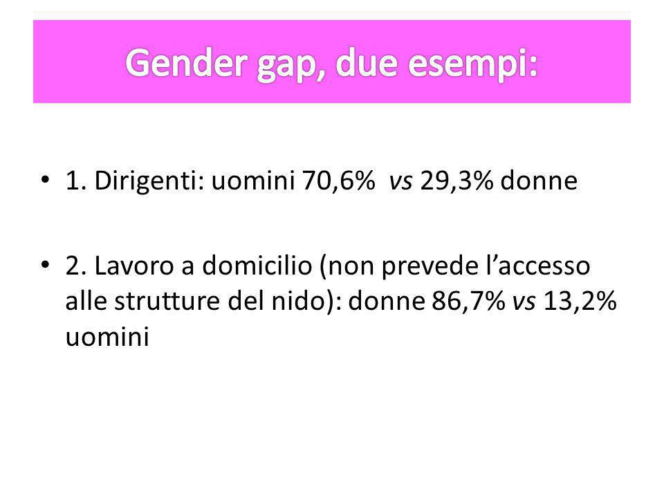 1. Dirigenti: uomini 70,6% vs 29,3% donne 2.