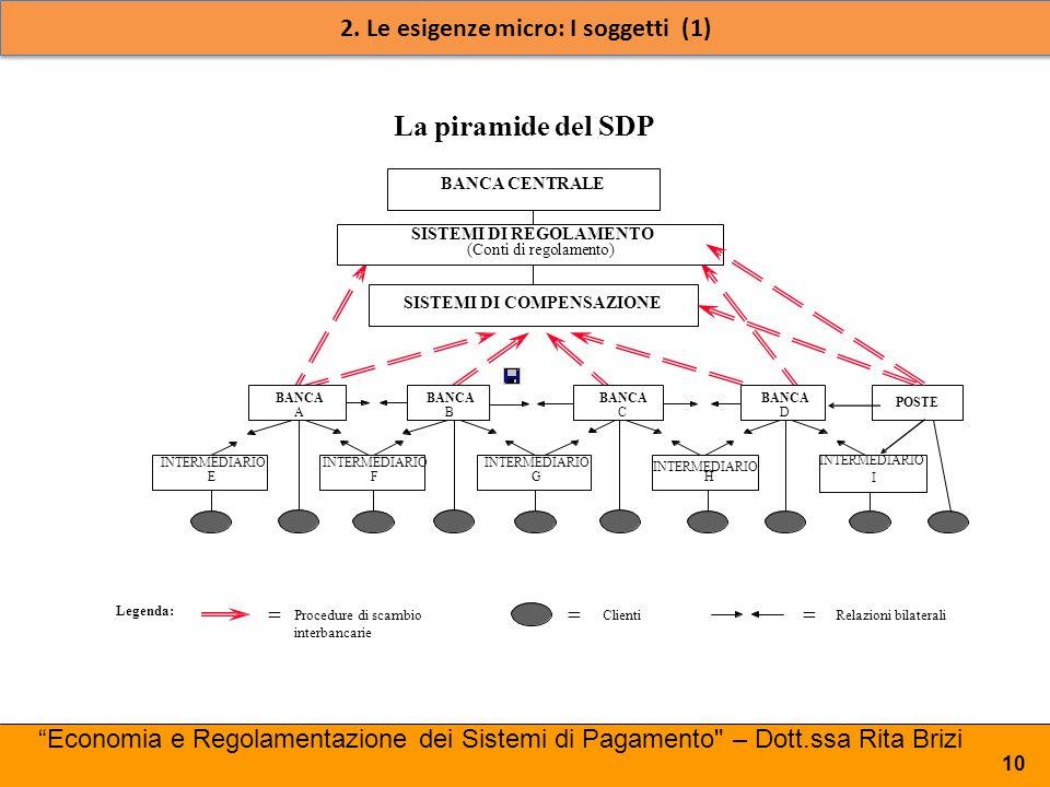 La piramide del SDP Legenda: = Clienti = Relazioni bilaterali = Procedure di scambio interbancarie BANCA CENTRALE SISTEMI DI REGOLAMENTO (Conti di reg