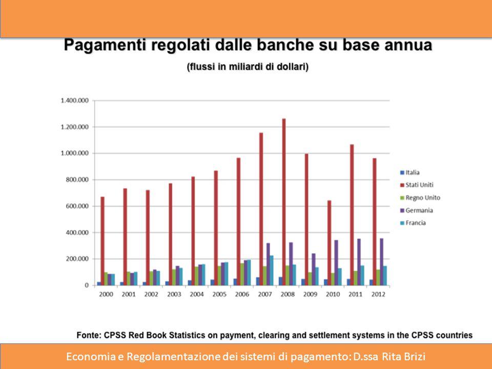 13 Economia e Regolamentazione dei sistemi di pagamento: D.ssa Rita Brizi