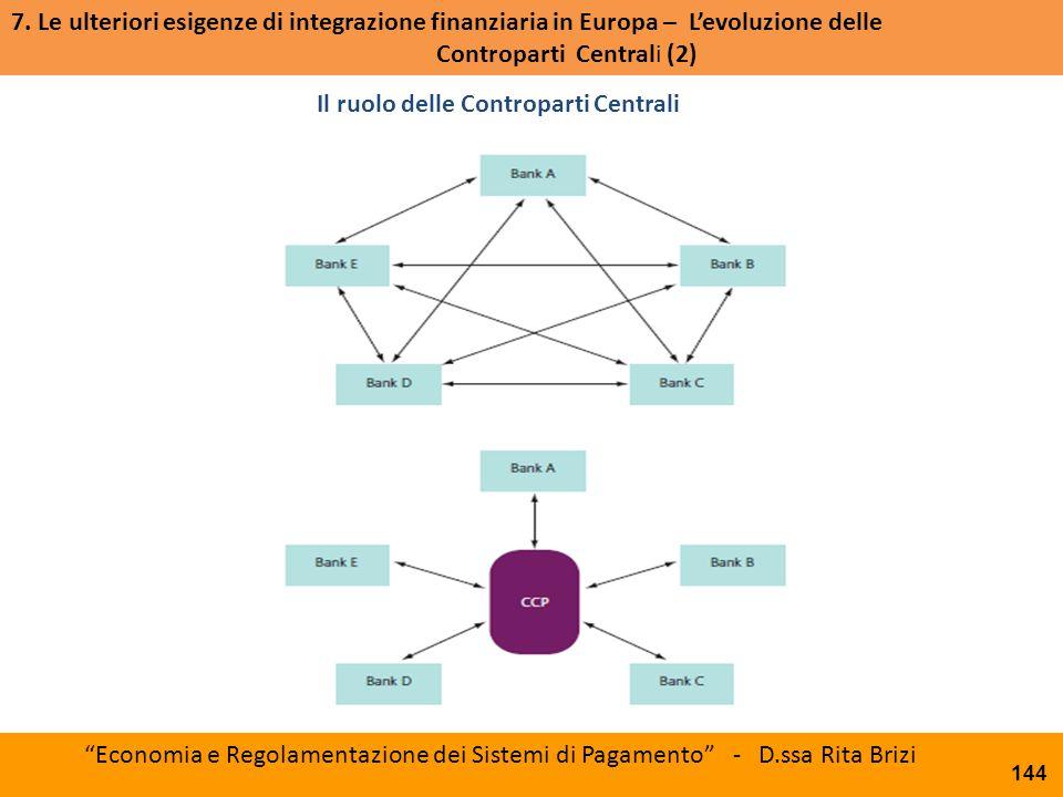 Accordo politico PTSC ESMA Board of Supervisors Il ruolo delle Controparti Centrali 144 7. Le ulteriori esigenze di integrazione finanziaria in Europa
