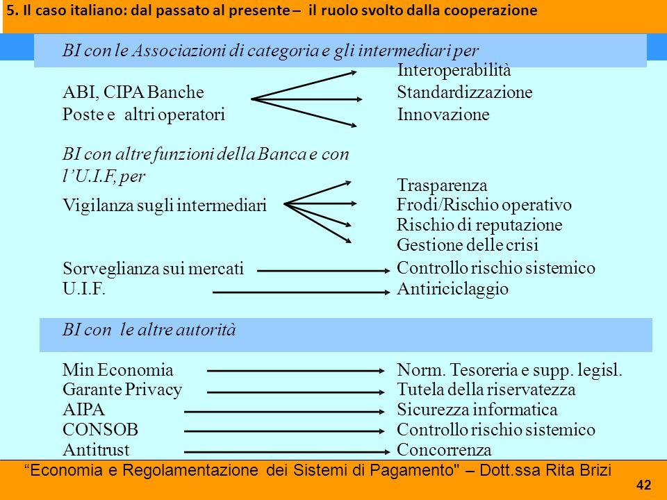 5. Il caso italiano: dal passato al presente – il ruolo svolto dalla cooperazione BI con le Associazioni di categoria e gli intermediari per Interoper