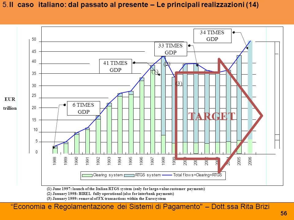 (1)June 1997: launch of the Italian RTGS system (only for large-value customer payments) (2)January 1998: BIREL fully operational (also for interbank