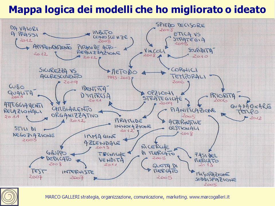 7Marco Galleri 26 maggio 2012 MARCO GALLERI strategia, organizzazione, comunicazione, marketing. www.marcogalleri.it Mappa logica dei modelli che ho m
