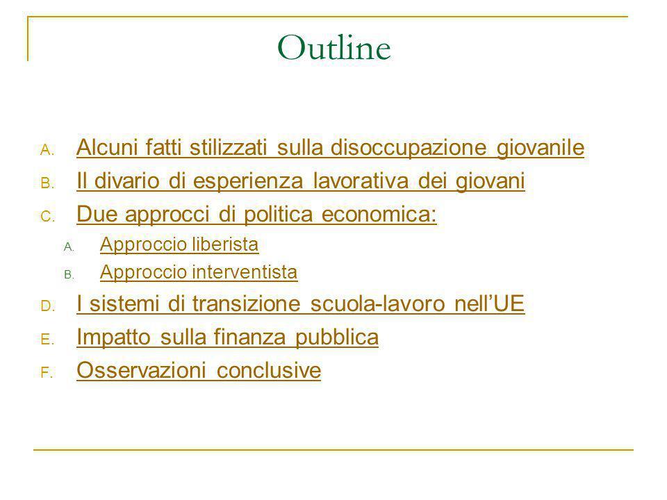 Outline A. Alcuni fatti stilizzati sulla disoccupazione giovanile B. Il divario di esperienza lavorativa dei giovani C. Due approcci di politica econo