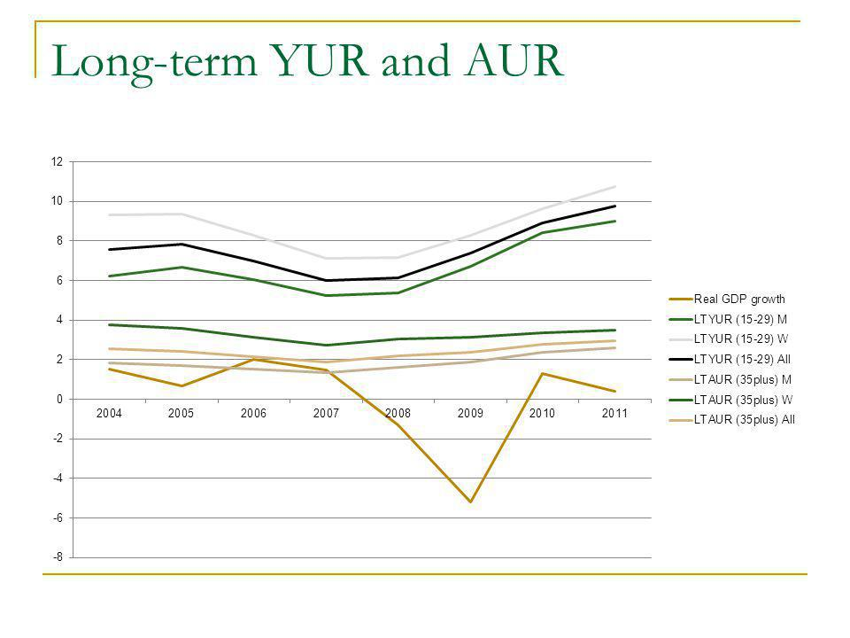 Long-term YUR and AUR