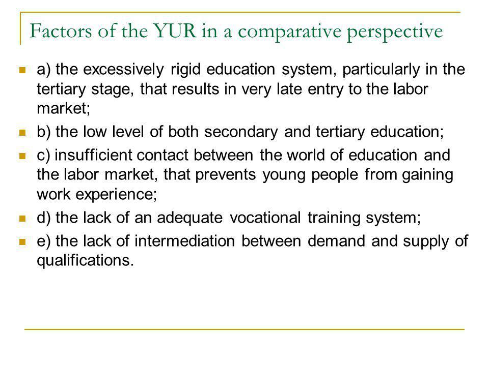 Factors of the YUR in a comparative perspective a) the excessively rigid education system, particularly in the tertiary stage, that results in very la