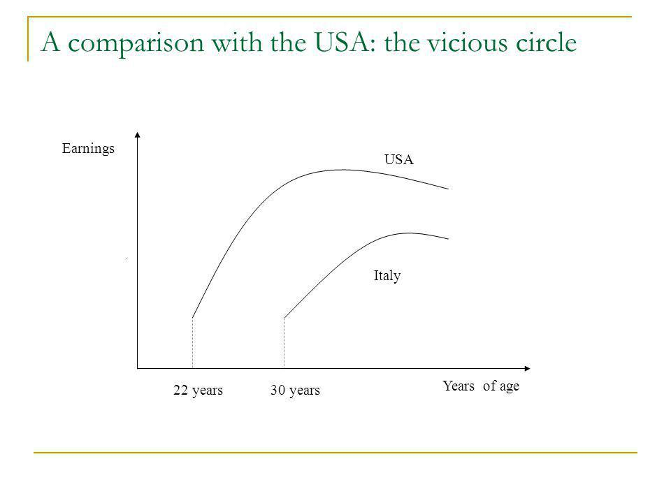 A comparison with the USA: the vicious circle Years of age 22 years30 years Earnings Italy USA