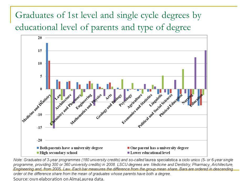 Graduates of 1st level and single cycle degrees by educational level of parents and type of degree Note: Graduates of 3-year programmes (180 universit