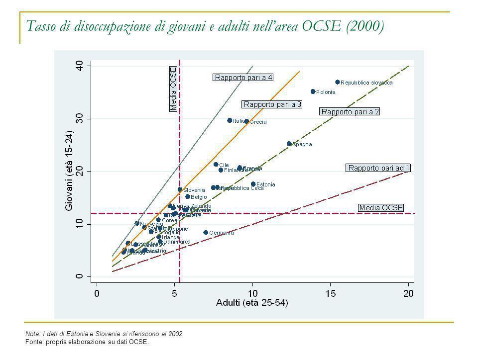 Tasso di disoccupazione di giovani e adulti nell'area OCSE (2000) Nota: I dati di Estonia e Slovenia si riferiscono al 2002. Fonte: propria elaborazio