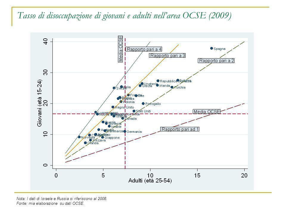 Tasso di disoccupazione di giovani e adulti nell'area OCSE (2009) Nota: I dati di Israele e Russia si riferiscono al 2008. Fonte: mia elaborazione su