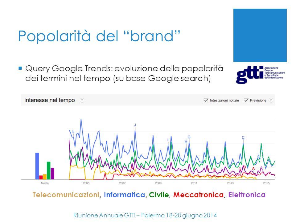 """Popolarità del """"brand"""" Riunione Annuale GTTI – Palermo 18-20 giugno 2014  Query Google Trends: evoluzione della popolarità dei termini nel tempo (su"""
