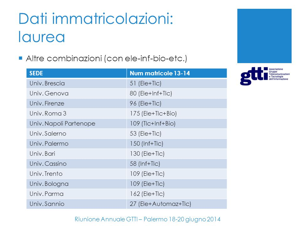 Dati immatricolazioni: laurea  Altre combinazioni (con ele-inf-bio-etc.) Riunione Annuale GTTI – Palermo 18-20 giugno 2014 SEDENum matricole 13-14 Un