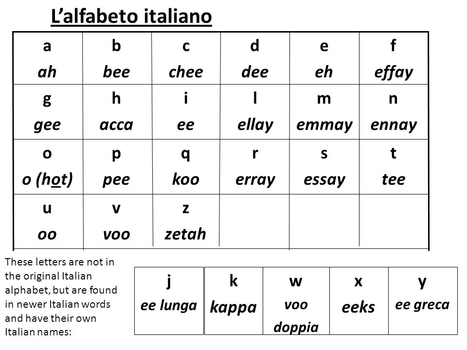 sei Obiettivo: Oggi parliamo in italiano nell'aula. Impariamo i numeri 0-20.