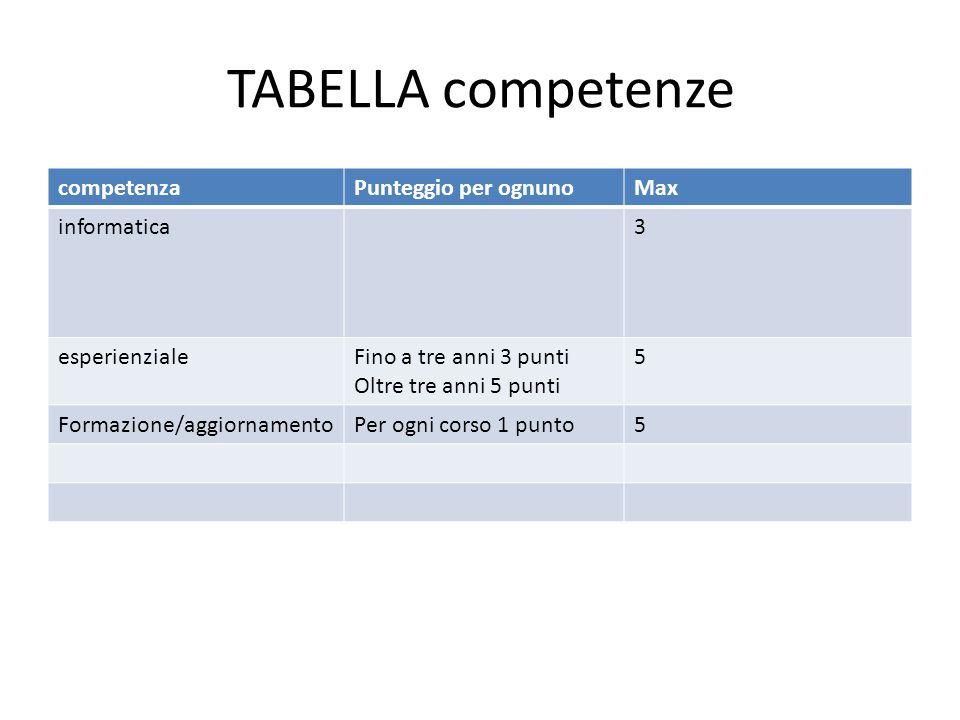 TABELLA competenze competenzaPunteggio per ognunoMax informatica3 esperienzialeFino a tre anni 3 punti Oltre tre anni 5 punti 5 Formazione/aggiornamentoPer ogni corso 1 punto5