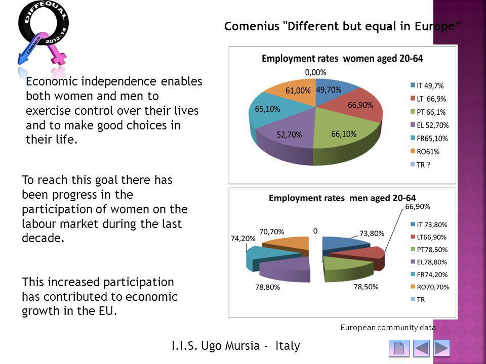 Comenius Different but equal in Europe I.I.S.