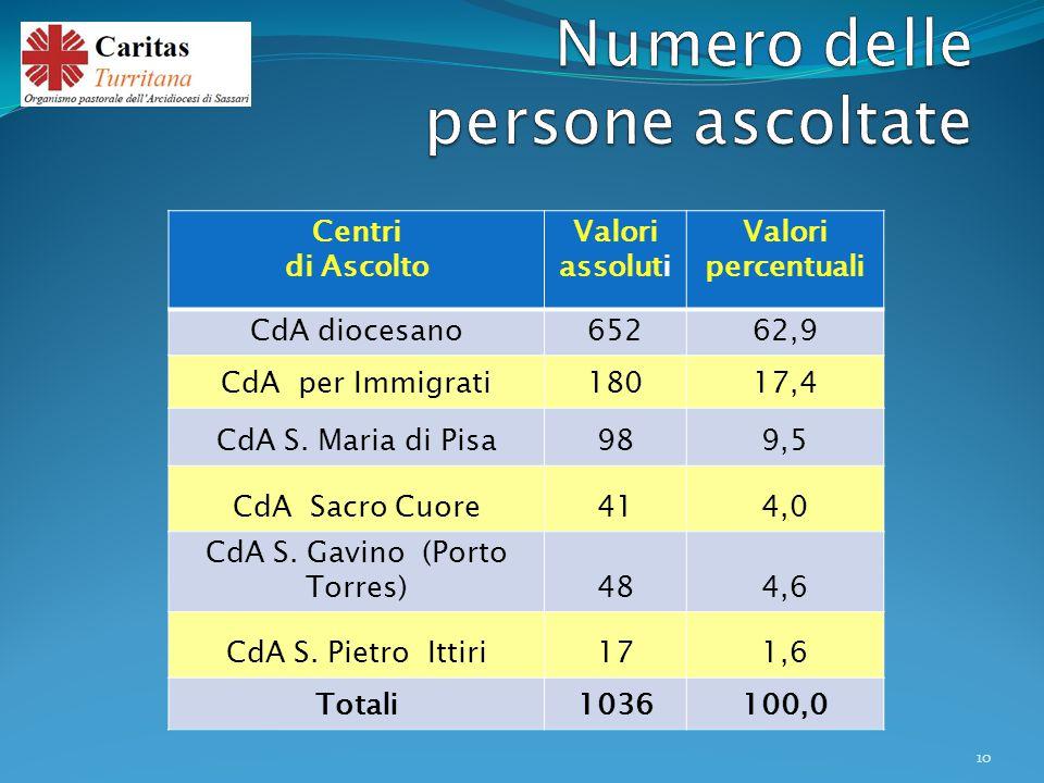 Centri di Ascolto Valori assoluti Valori percentuali CdA diocesano65262,9 CdA per Immigrati18017,4 CdA S. Maria di Pisa989,5 CdA Sacro Cuore414,0 CdA