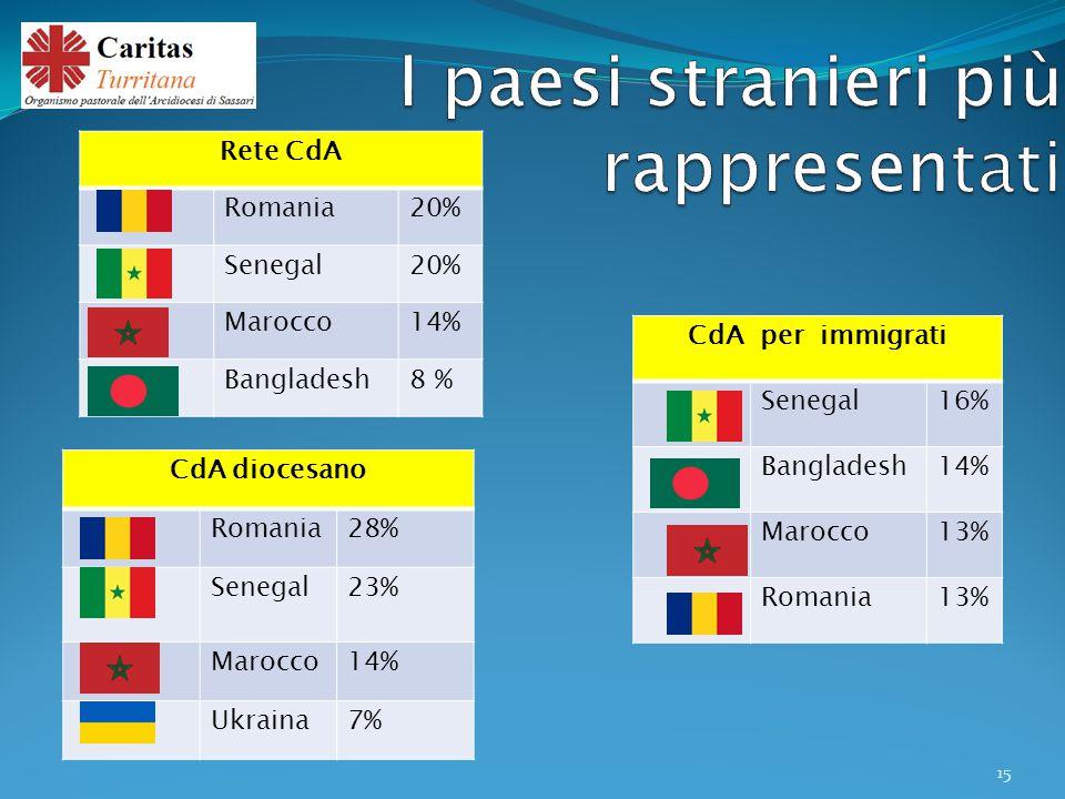 CdA diocesano Romania28% Senegal23% Marocco14% Ukraina7% Rete CdA Romania20% Senegal20% Marocco14% Bangladesh8 % CdA per immigrati Senegal16% Bangladesh14% Marocco13% Romania13% 15