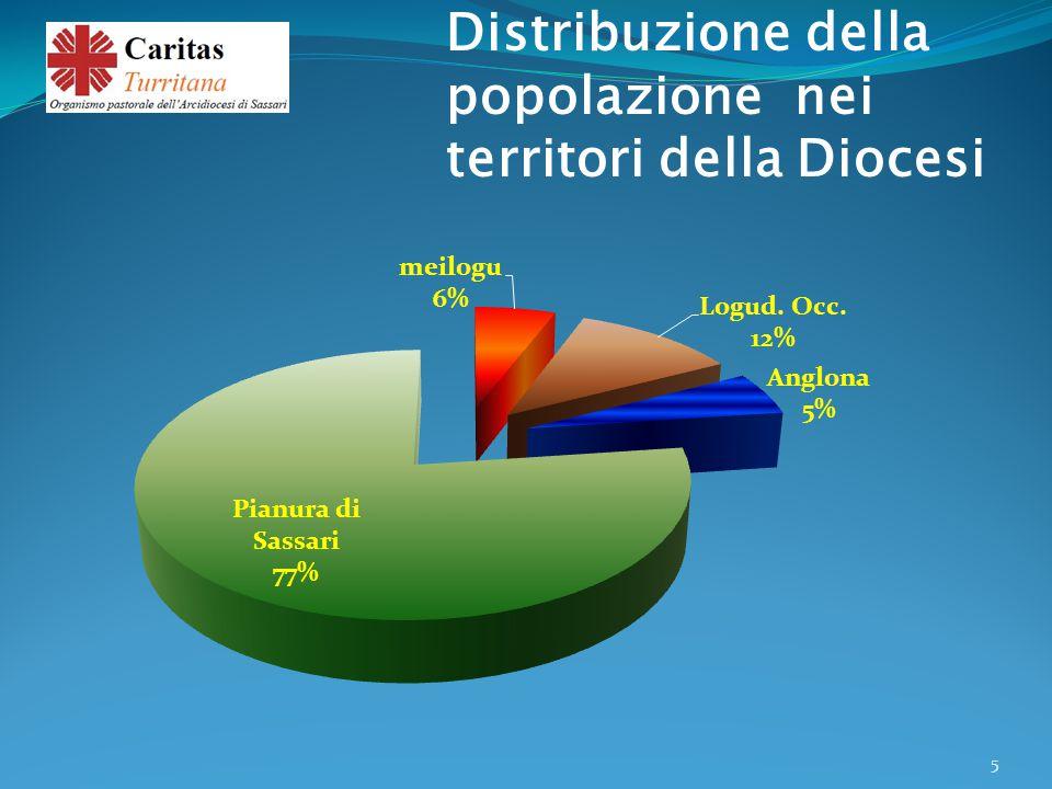 Distribuzione della popolazione nei territori della Diocesi 5
