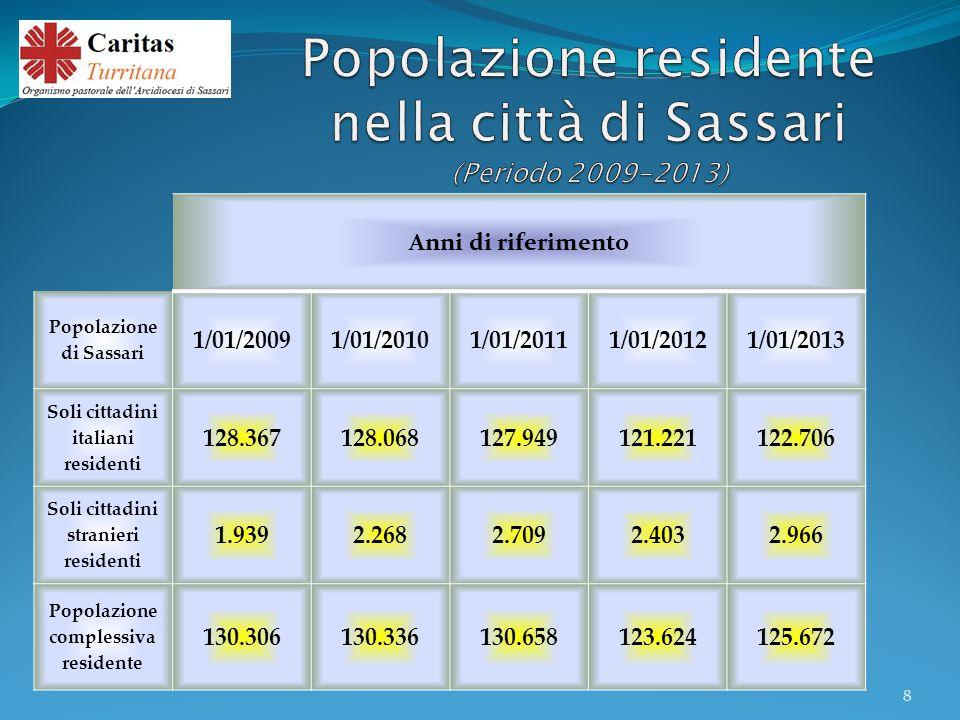 Anni di riferimento Popolazione di Sassari 1/01/20091/01/20101/01/20111/01/2012 1/01/2013 Soli cittadini italiani residenti 128.367128.068127.949121.221 122.706 Soli cittadini stranieri residenti 1.9392.2682.7092.403 2.966 Popolazione complessiva residente 130.306130.336130.658123.624125.672 8