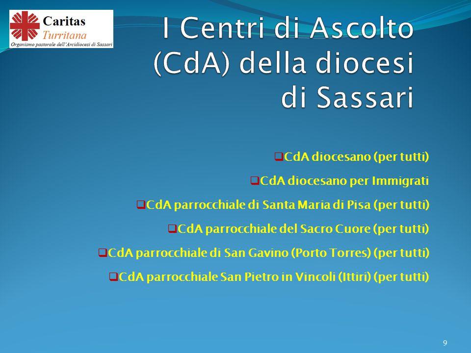  CdA diocesano (per tutti)  CdA diocesano per Immigrati  CdA parrocchiale di Santa Maria di Pisa (per tutti)  CdA parrocchiale del Sacro Cuore (pe