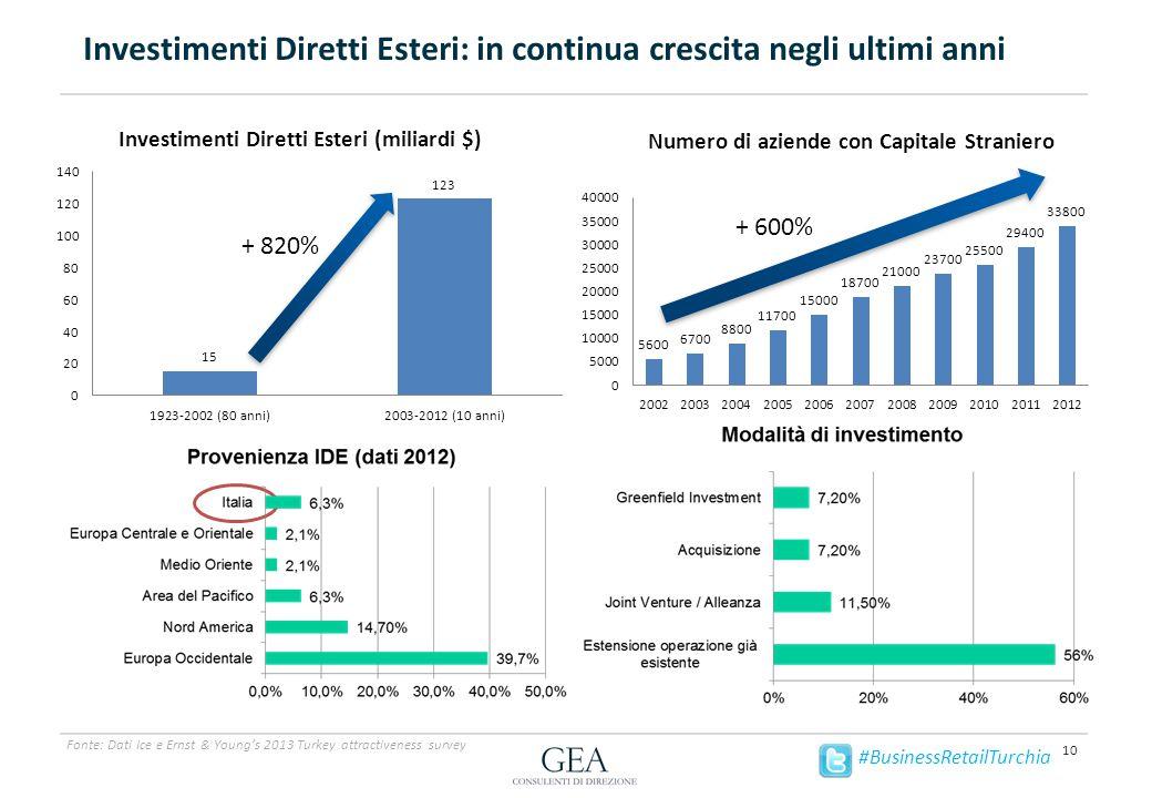 Investimenti Diretti Esteri: in continua crescita negli ultimi anni 10 Fonte: Dati Ice e Ernst & Young's 2013 Turkey attractiveness survey + 820% #BusinessRetailTurchia