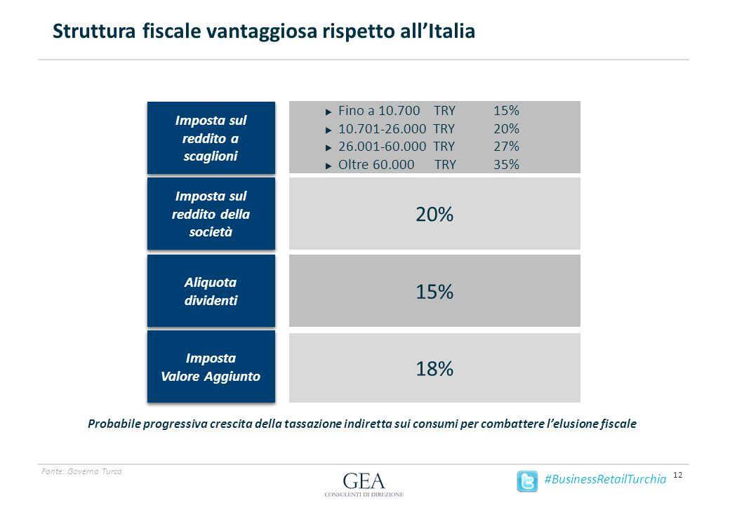 Struttura fiscale vantaggiosa rispetto all'Italia 12 Fonte: Governo Turco  Imposta sul reddito a scaglioni  Fino a 10700 TRY 15%  10701-26000 TRY 20%  26001-60000 TRY 27%  Oltre 60001 TRY 35% Iva Imposta sul reddito a Scagloni Imposta sul reddito della società Aliquota dividenti Importa Valore Aggiunto  20%  18%  15%  Fino a 10.700 TRY 15%  10.701-26.000 TRY 20%  26.001-60.000 TRY 27%  Oltre 60.000 TRY 35% Imposta sul reddito a scaglioni Imposta sul reddito a scaglioni Imposta sul reddito della società Aliquota dividenti Aliquota dividenti Imposta Valore Aggiunto Imposta Valore Aggiunto 20% 18% 15% Probabile progressiva crescita della tassazione indiretta sui consumi per combattere l'elusione fiscale #BusinessRetailTurchia