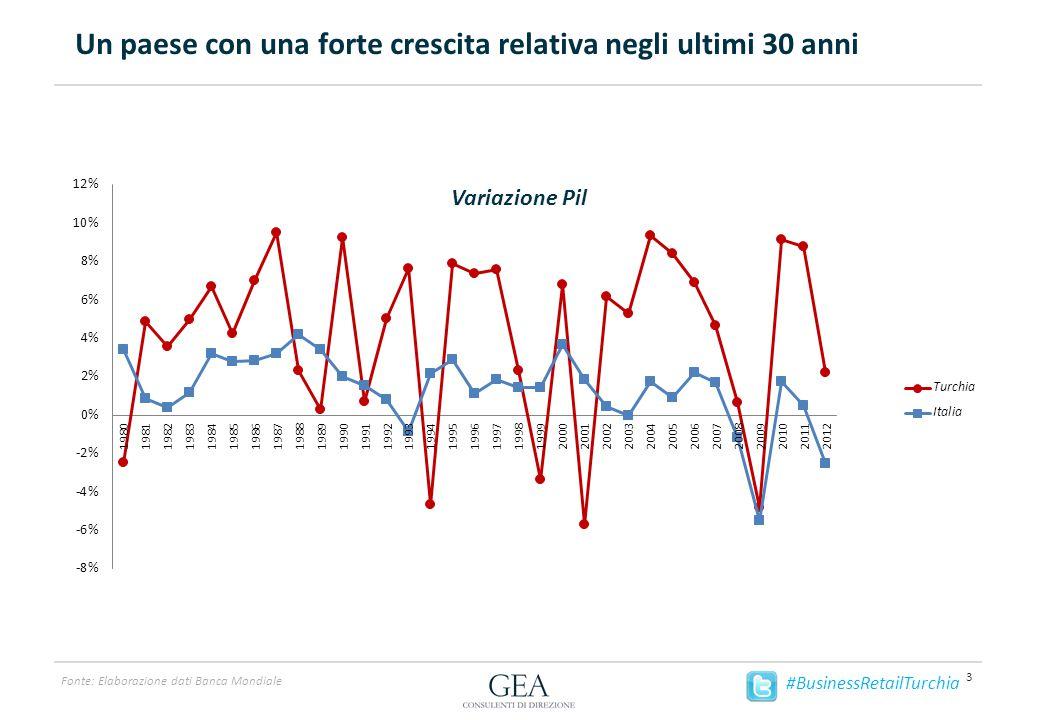 Crescita costante di popolazione e reddito disponibile 4 Fonte: Economist Intelligence Unit #BusinessRetailTurchia