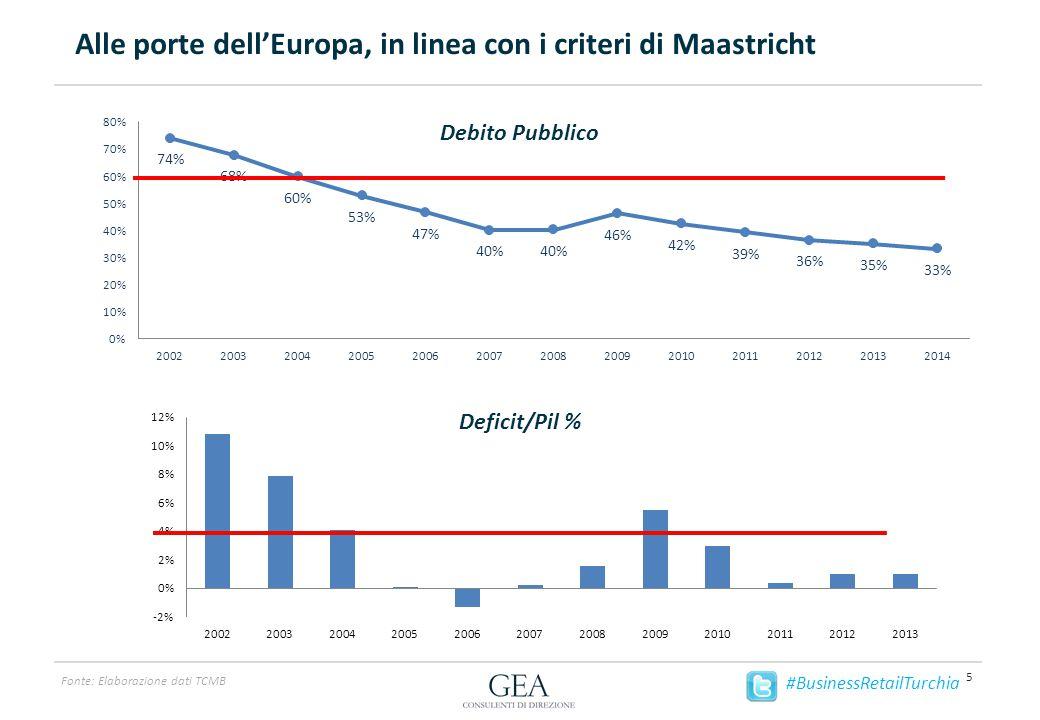 Alle porte dell'Europa, in linea con i criteri di Maastricht 5 Fonte: Elaborazione dati TCMB #BusinessRetailTurchia