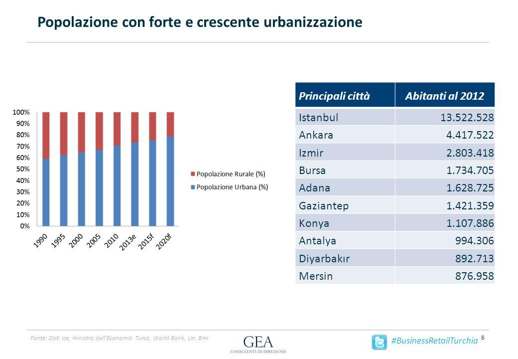 Un popolo giovane ed in costante crescita 9 Fonte: Dati World Bank #BusinessRetailTurchia