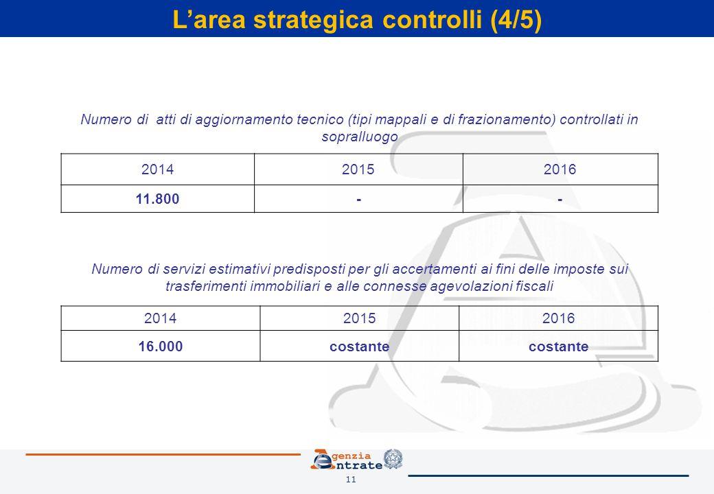11 L'area strategica controlli (4/5) Numero di servizi estimativi predisposti per gli accertamenti ai fini delle imposte sui trasferimenti immobiliari e alle connesse agevolazioni fiscali 201420152016 16.000costante Numero di atti di aggiornamento tecnico (tipi mappali e di frazionamento) controllati in sopralluogo 201420152016 11.800--