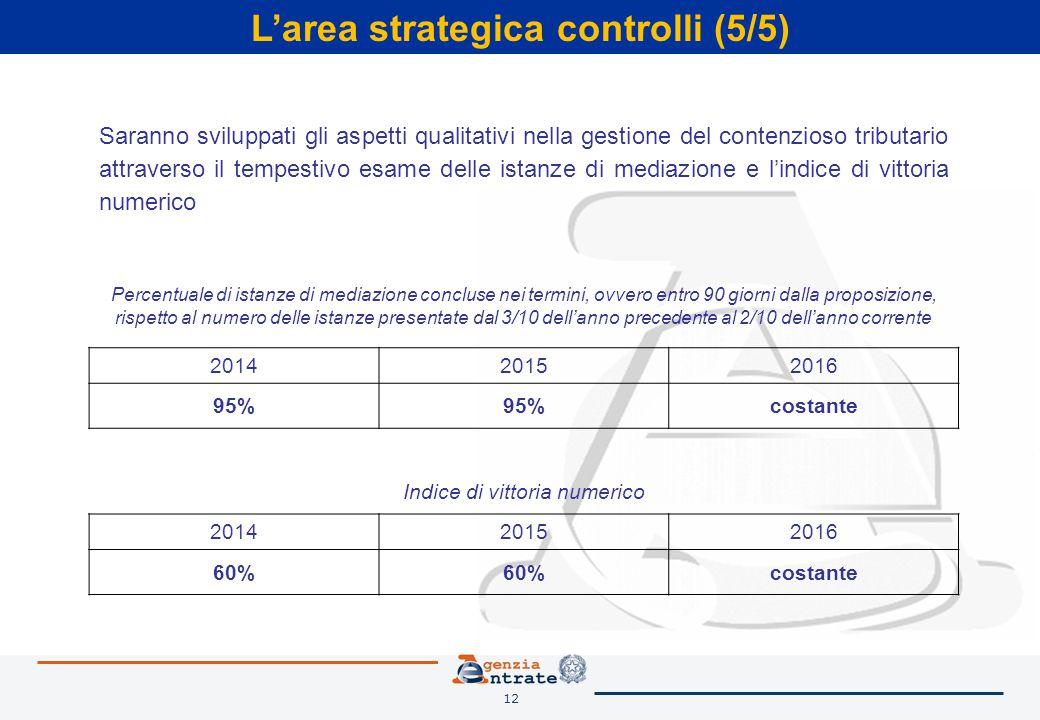 12 L'area strategica controlli (5/5) Saranno sviluppati gli aspetti qualitativi nella gestione del contenzioso tributario attraverso il tempestivo esame delle istanze di mediazione e l'indice di vittoria numerico Percentuale di istanze di mediazione concluse nei termini, ovvero entro 90 giorni dalla proposizione, rispetto al numero delle istanze presentate dal 3/10 dell'anno precedente al 2/10 dell'anno corrente 201420152016 95% costante Indice di vittoria numerico 201420152016 60% costante