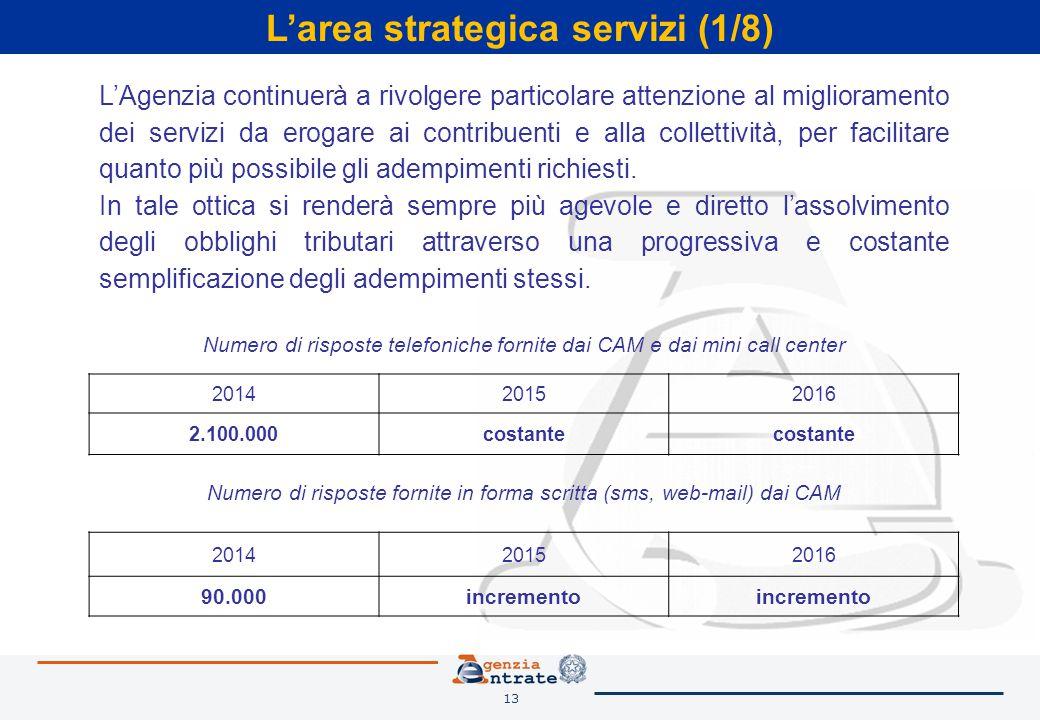13 L'area strategica servizi (1/8) L'Agenzia continuerà a rivolgere particolare attenzione al miglioramento dei servizi da erogare ai contribuenti e alla collettività, per facilitare quanto più possibile gli adempimenti richiesti.