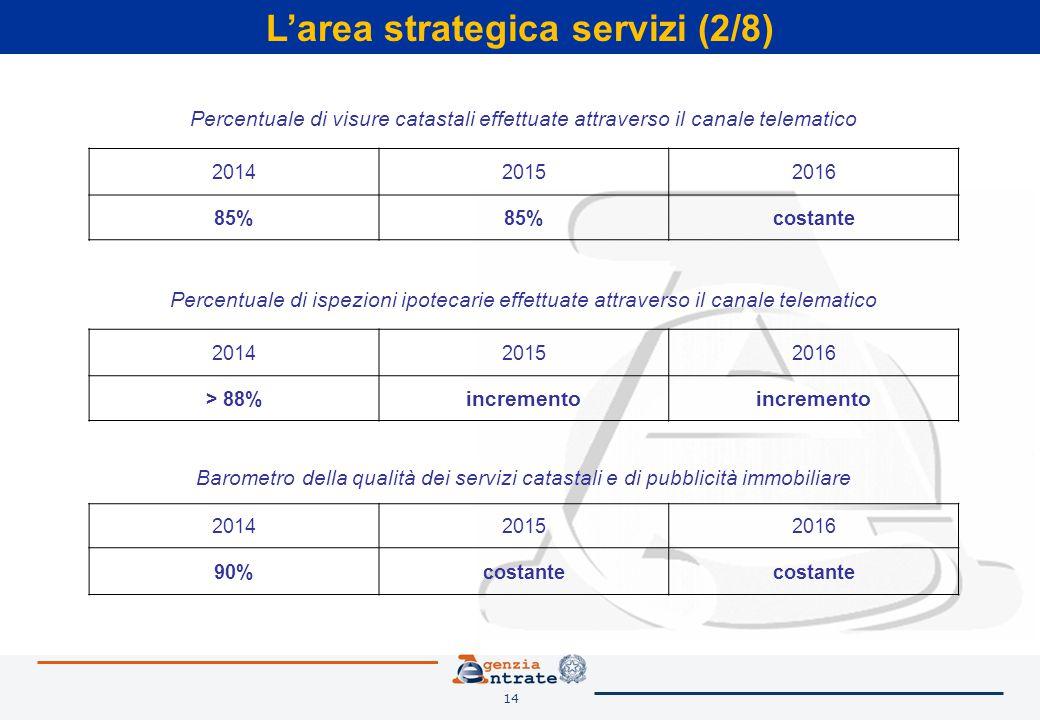14 L'area strategica servizi (2/8) Percentuale di ispezioni ipotecarie effettuate attraverso il canale telematico 201420152016 > 88% incremento Barome