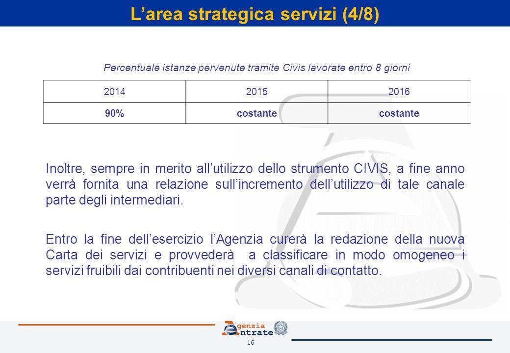 16 L'area strategica servizi (4/8) Percentuale istanze pervenute tramite Civis lavorate entro 8 giorni 201420152016 90%costante Inoltre, sempre in mer