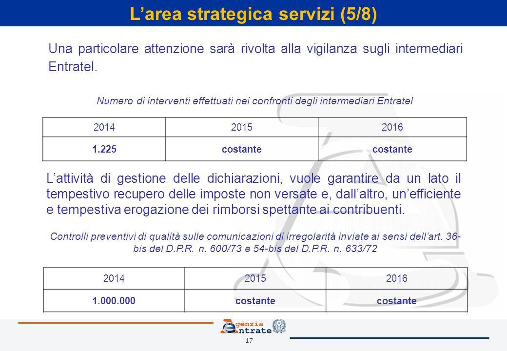 17 L'area strategica servizi (5/8) L'attività di gestione delle dichiarazioni, vuole garantire da un lato il tempestivo recupero delle imposte non versate e, dall'altro, un'efficiente e tempestiva erogazione dei rimborsi spettante ai contribuenti.