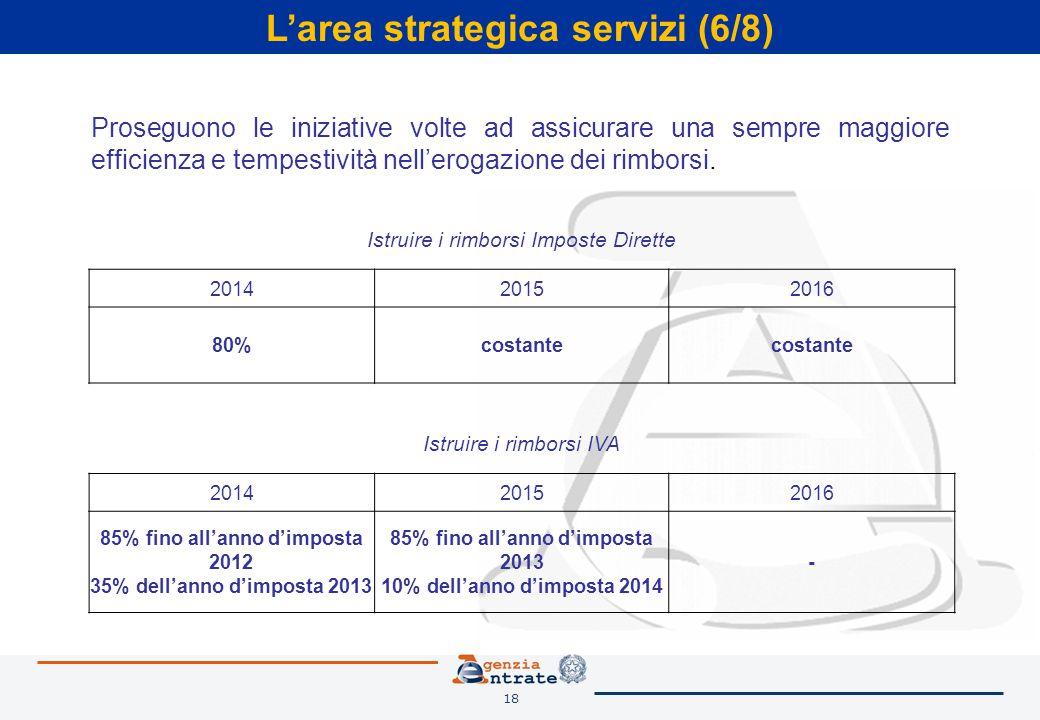 18 L'area strategica servizi (6/8) Istruire i rimborsi Imposte Dirette 201420152016 80%costante Istruire i rimborsi IVA 201420152016 85% fino all'anno d'imposta 2012 35% dell'anno d'imposta 2013 85% fino all'anno d'imposta 2013 10% dell'anno d'imposta 2014 - Proseguono le iniziative volte ad assicurare una sempre maggiore efficienza e tempestività nell'erogazione dei rimborsi.