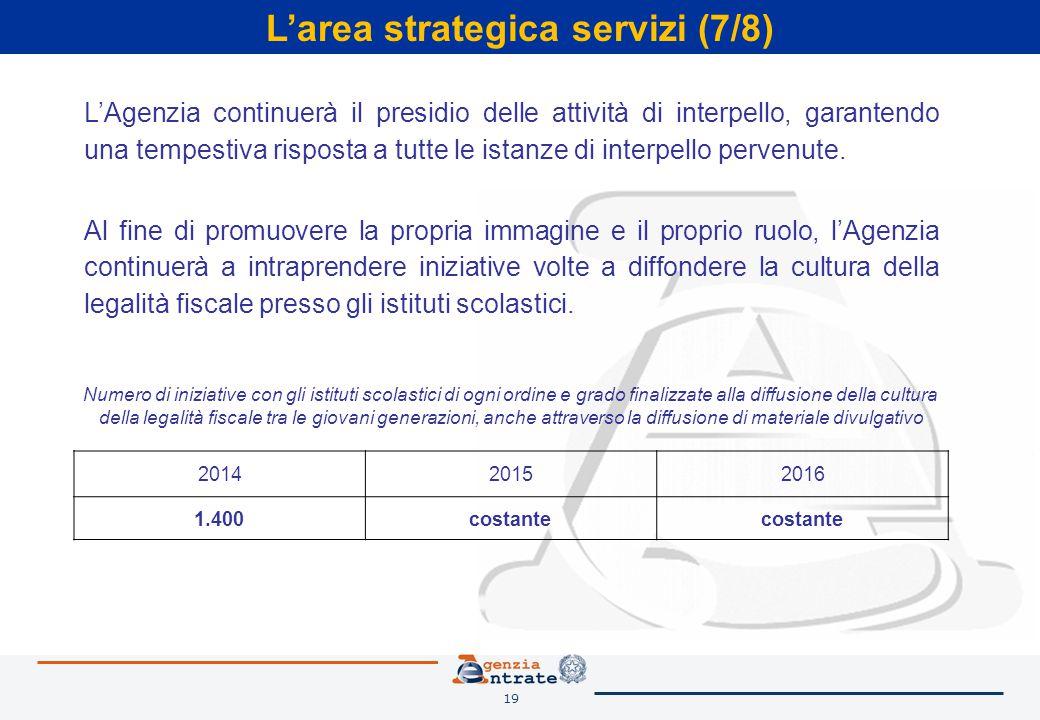 19 L'area strategica servizi (7/8) L'Agenzia continuerà il presidio delle attività di interpello, garantendo una tempestiva risposta a tutte le istanze di interpello pervenute.