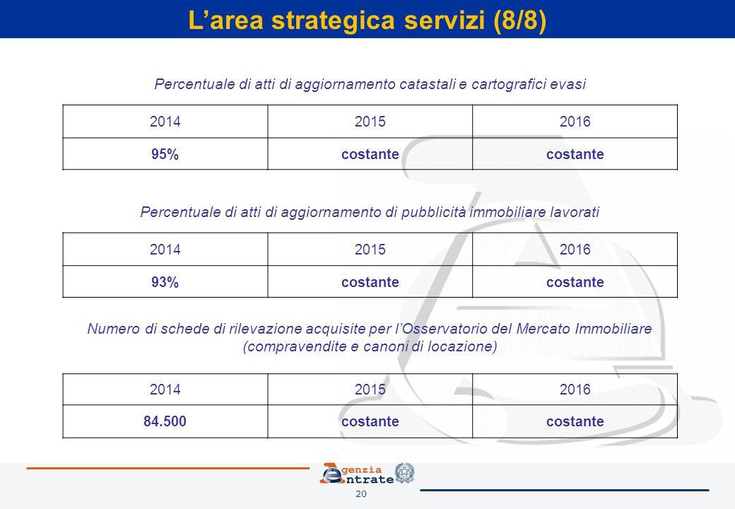 20 L'area strategica servizi (8/8) Percentuale di atti di aggiornamento di pubblicità immobiliare lavorati 201420152016 93%costante Numero di schede di rilevazione acquisite per l'Osservatorio del Mercato Immobiliare (compravendite e canoni di locazione) 201420152016 84.500costante Percentuale di atti di aggiornamento catastali e cartografici evasi 201420152016 95%costante